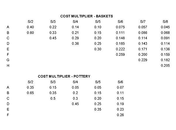 please refer to this guide to help you calculate unit prices when purchasing sets of pottery and baskets